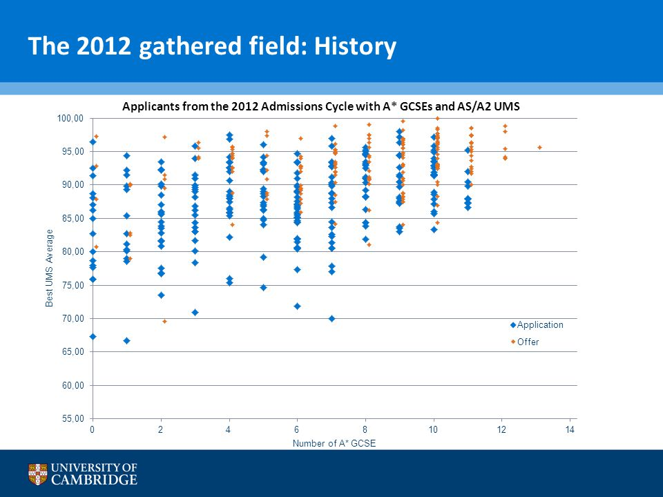 The 2012 gathered field: History