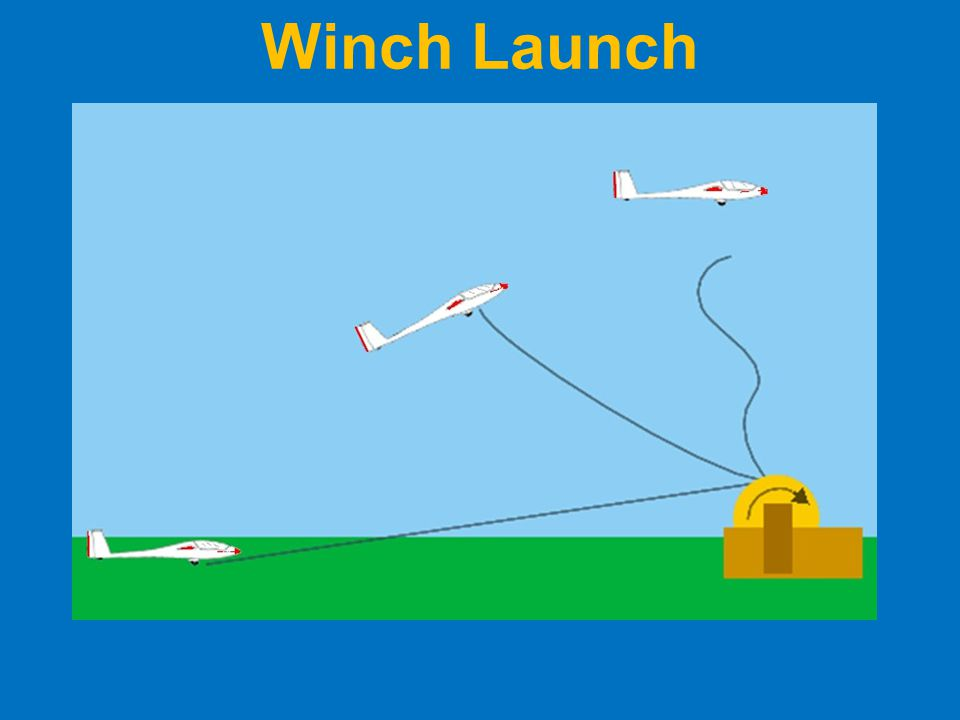 Winch Launch Since a glider has no engine it must be accelerated to its flying speed in some other way.