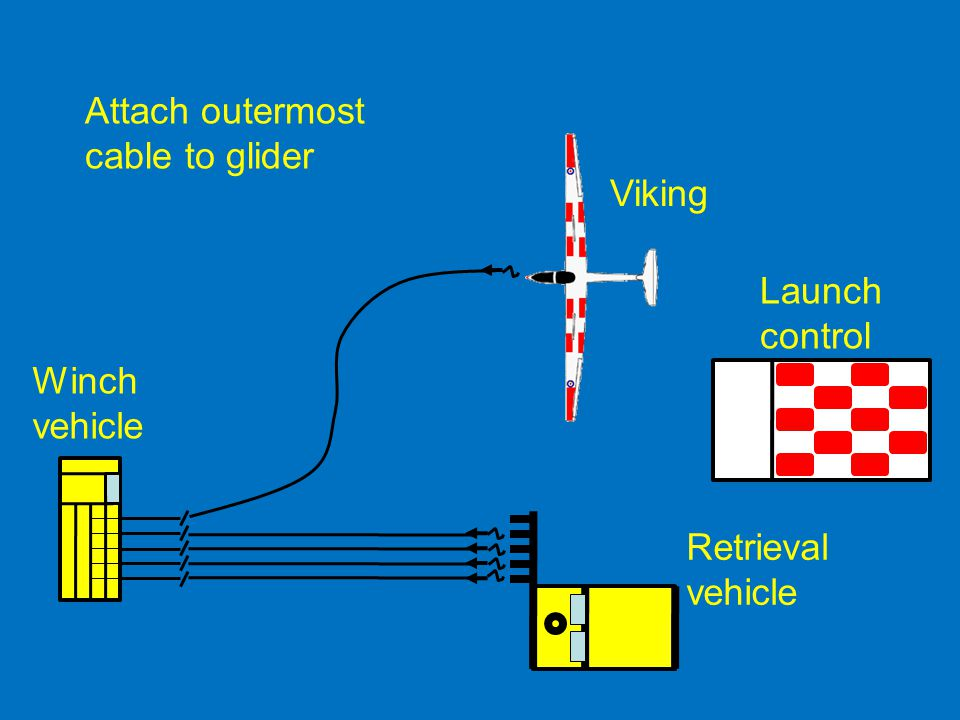 Attach outermost cable to glider Viking Launch control Winch vehicle