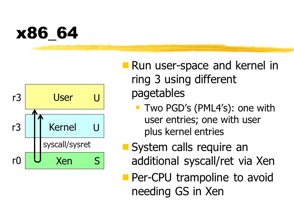 x86_64 Run user-space and kernel in ring 3 using different pagetables