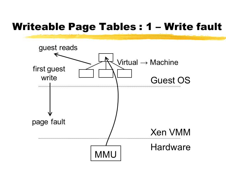 Writeable Page Tables : 1 – Write fault