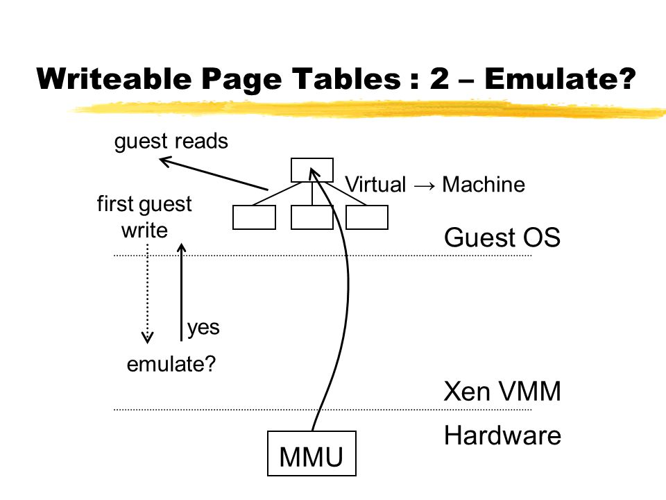 Writeable Page Tables : 2 – Emulate