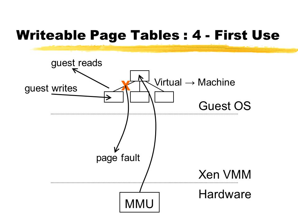 Writeable Page Tables : 4 - First Use