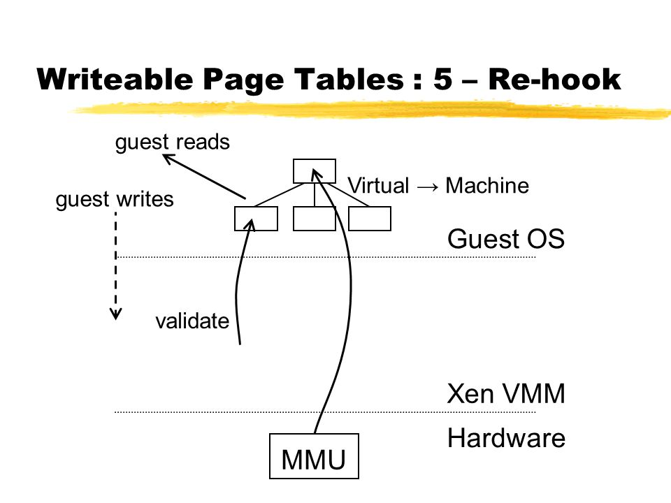Writeable Page Tables : 5 – Re-hook