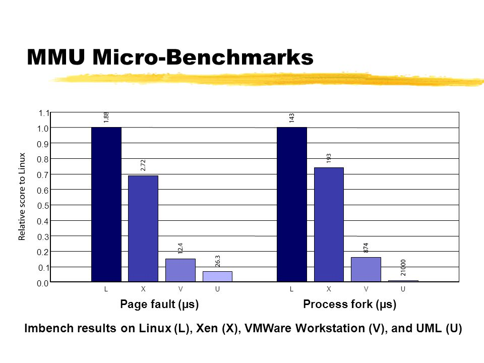 MMU Micro-Benchmarks 1.1. 1.0. 0.9. 0.8. 0.7. 0.6. 0.5. 0.4. 0.3. 0.2.