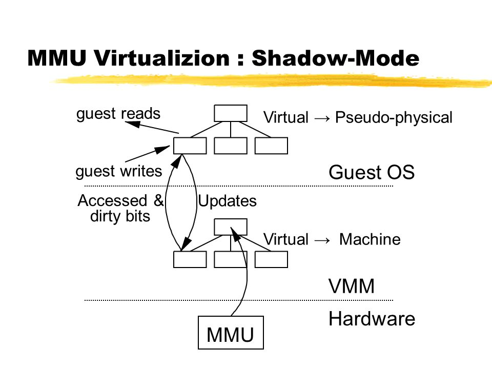 MMU Virtualizion : Shadow-Mode