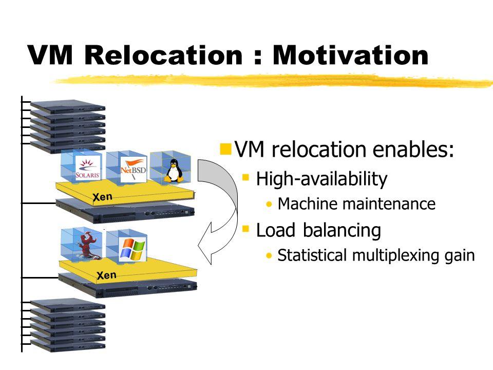 VM Relocation : Motivation