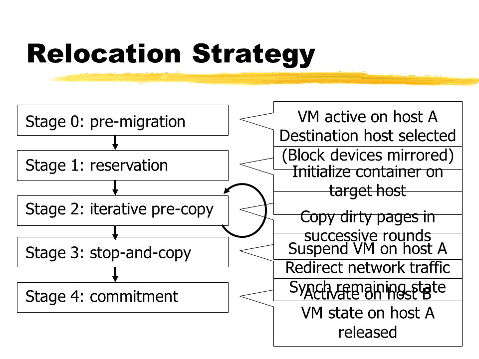 Relocation Strategy VM active on host A Destination host selected