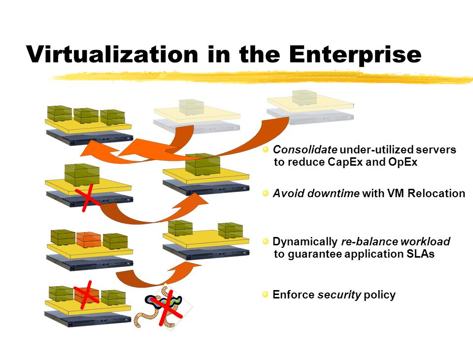 Virtualization in the Enterprise