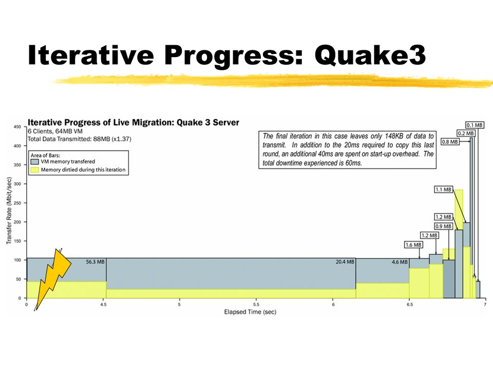 Iterative Progress: Quake3