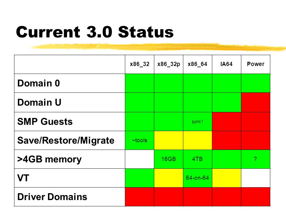 Current 3.0 Status Domain 0 Domain U SMP Guests Save/Restore/Migrate