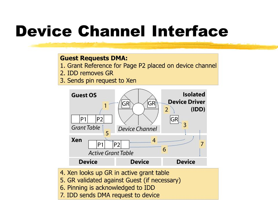 Device Channel Interface