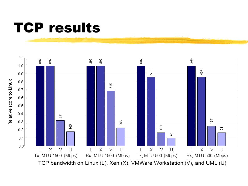 TCP results disk is easy. new IO isn't as fast as not all ring 0 ; win big time.