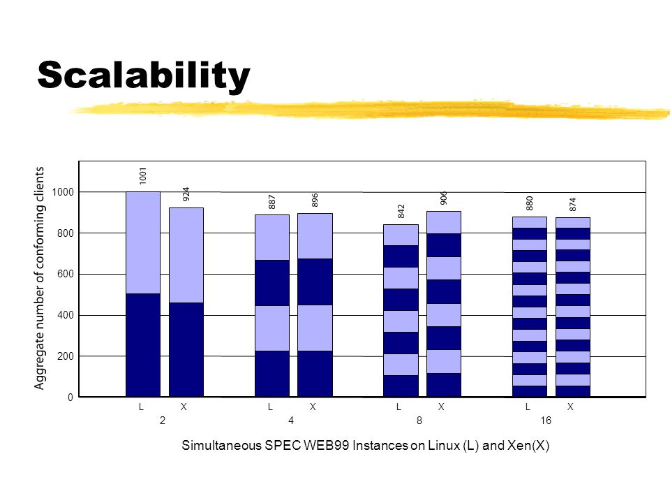 Scalability Simultaneous SPEC WEB99 Instances on Linux (L) and Xen(X)