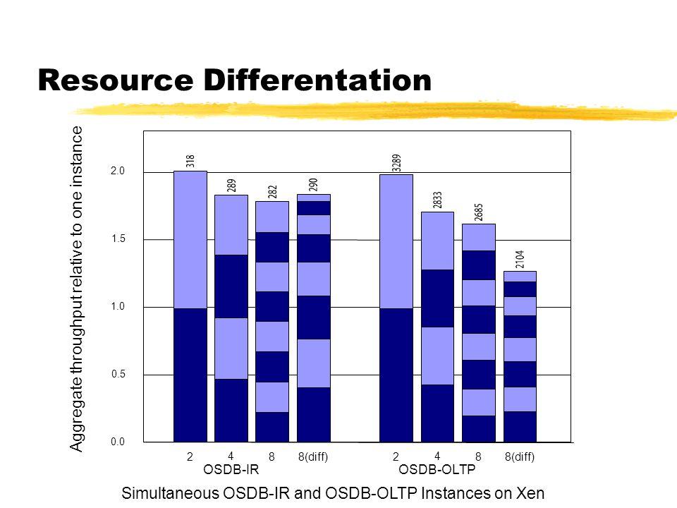 Resource Differentation