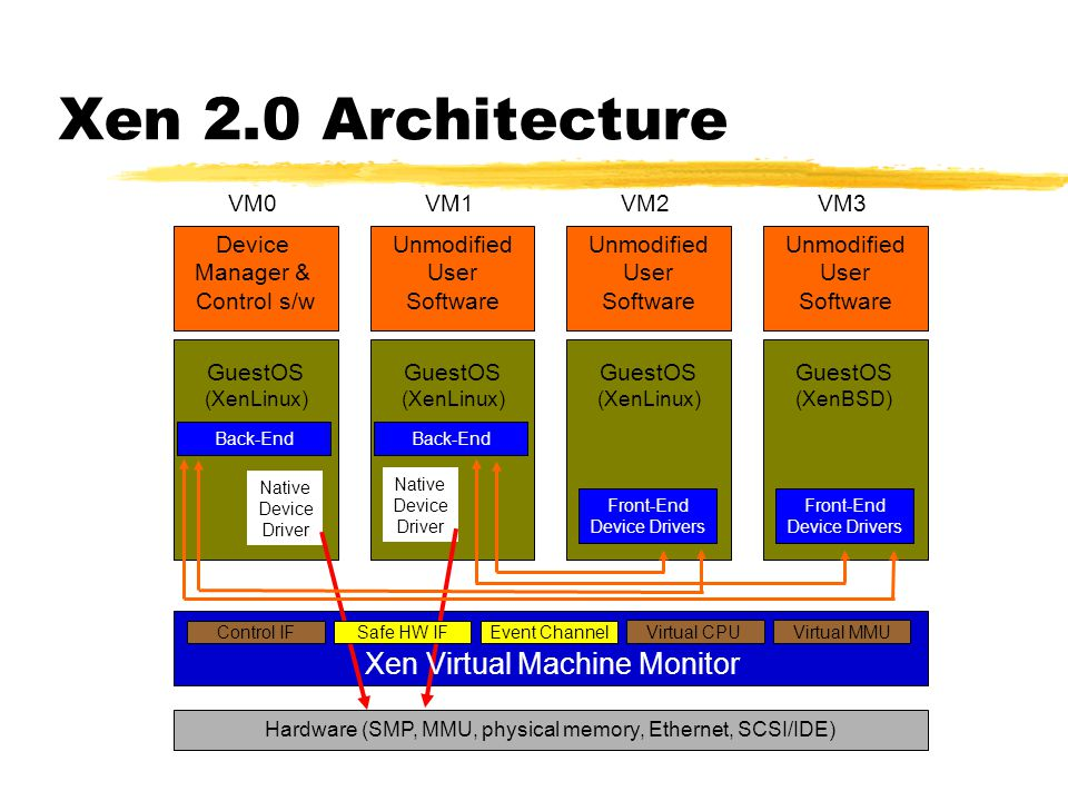 Xen 2.0 Architecture Xen Virtual Machine Monitor GuestOS Manager &