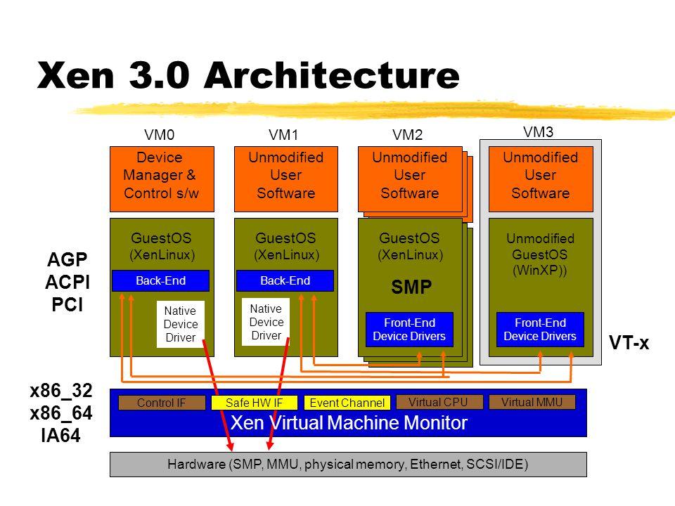 Xen 3.0 Architecture AGP ACPI PCI SMP VT-x x86_32 x86_64 IA64