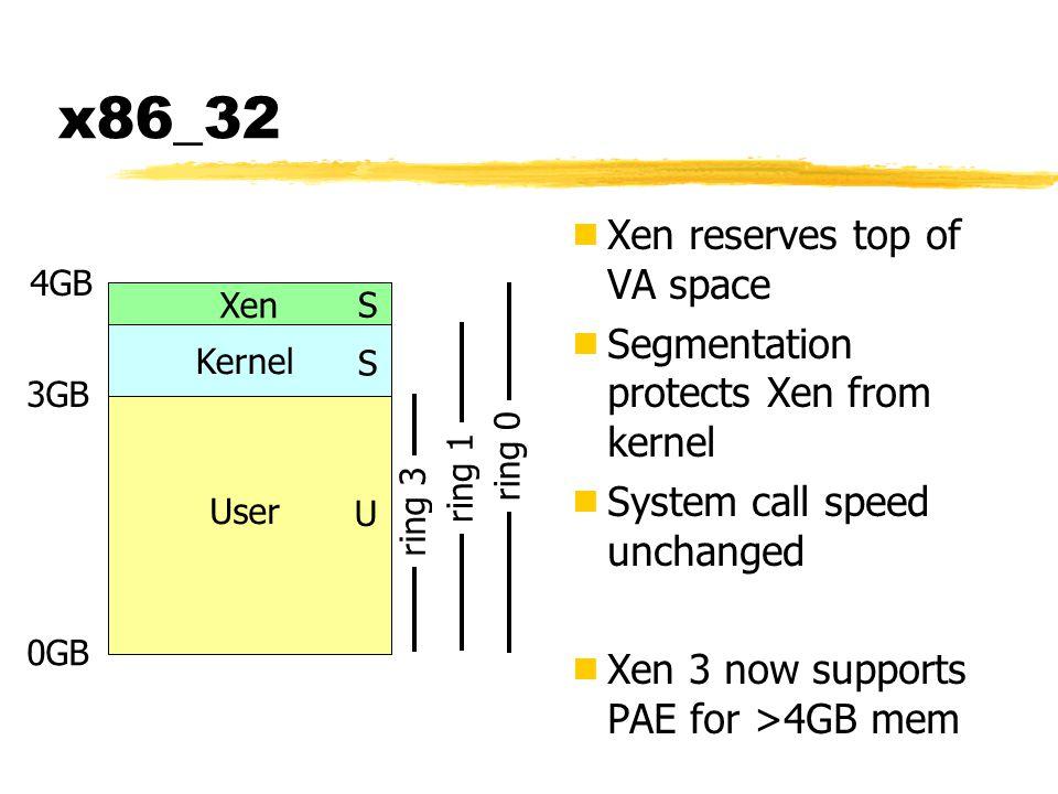 x86_32 Xen reserves top of VA space