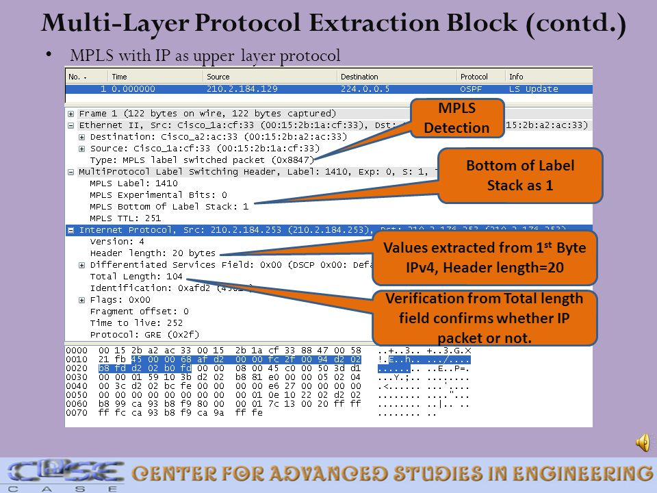 Multi-Layer Protocol Extraction Block (contd.)