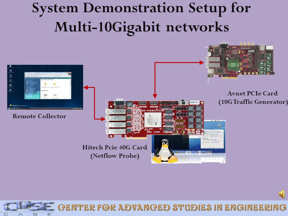 System Demonstration Setup for Multi-10Gigabit networks