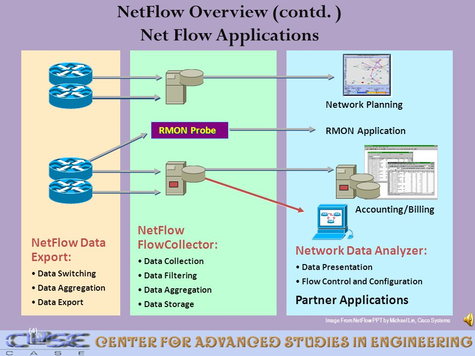 NetFlow Overview (contd. ) Net Flow Applications