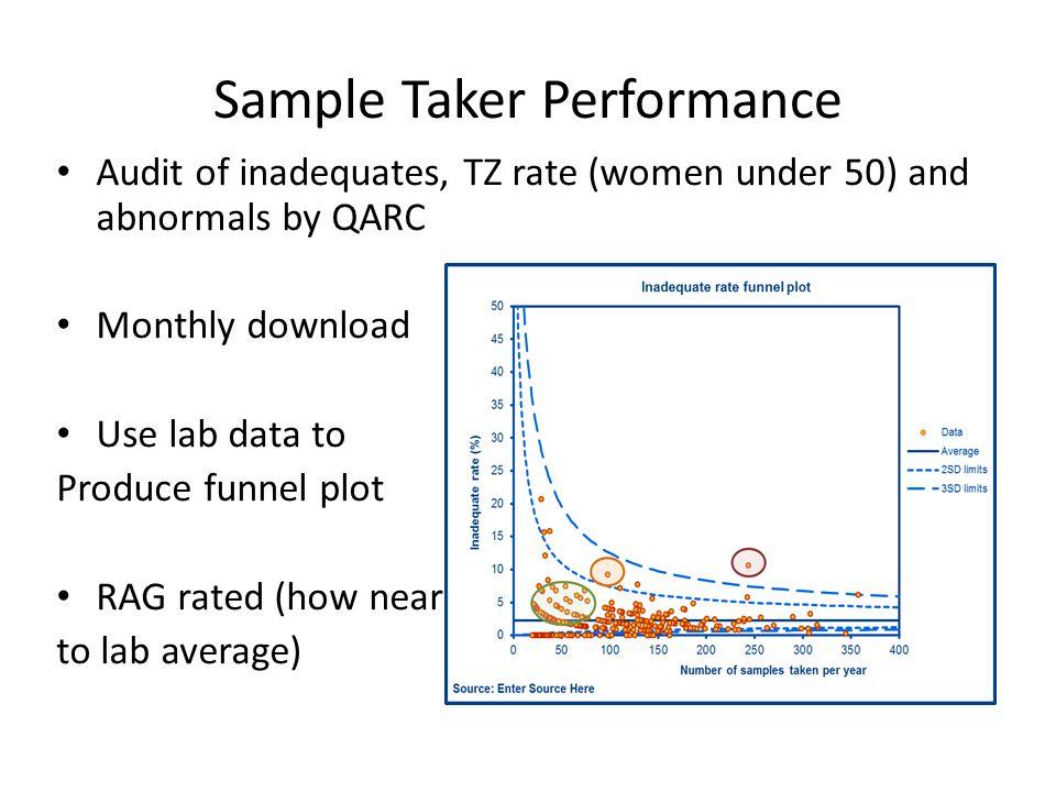 Sample Taker Performance
