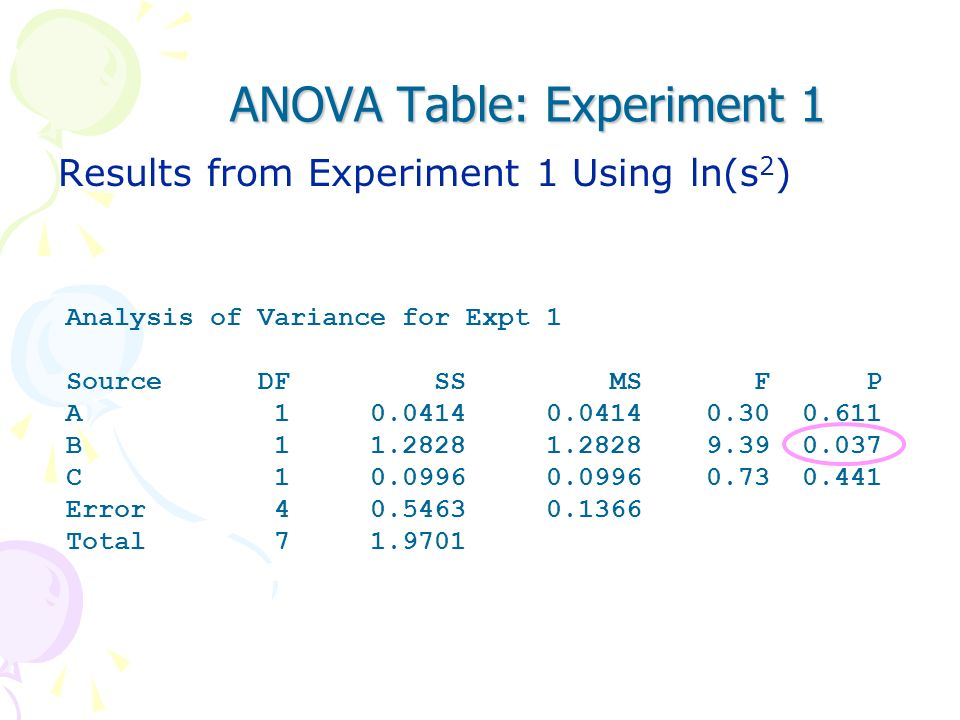 ANOVA Table: Experiment 1