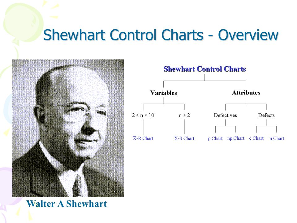 Shewhart Control Charts - Overview