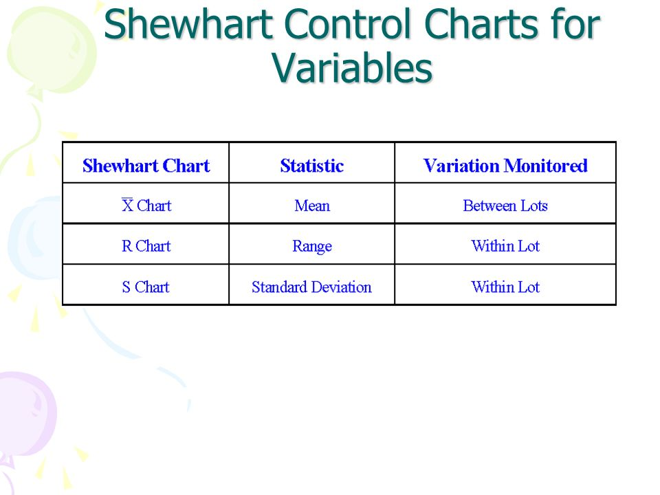 Shewhart Control Charts for Variables