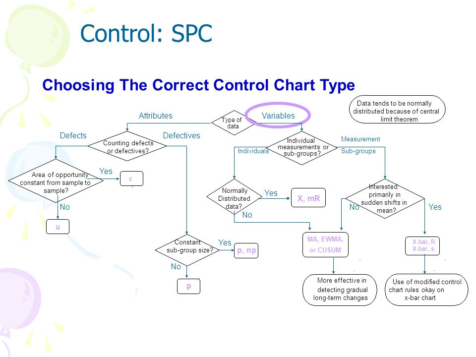 Control: SPC Choosing The Correct Control Chart Type u c p, np p X, mR