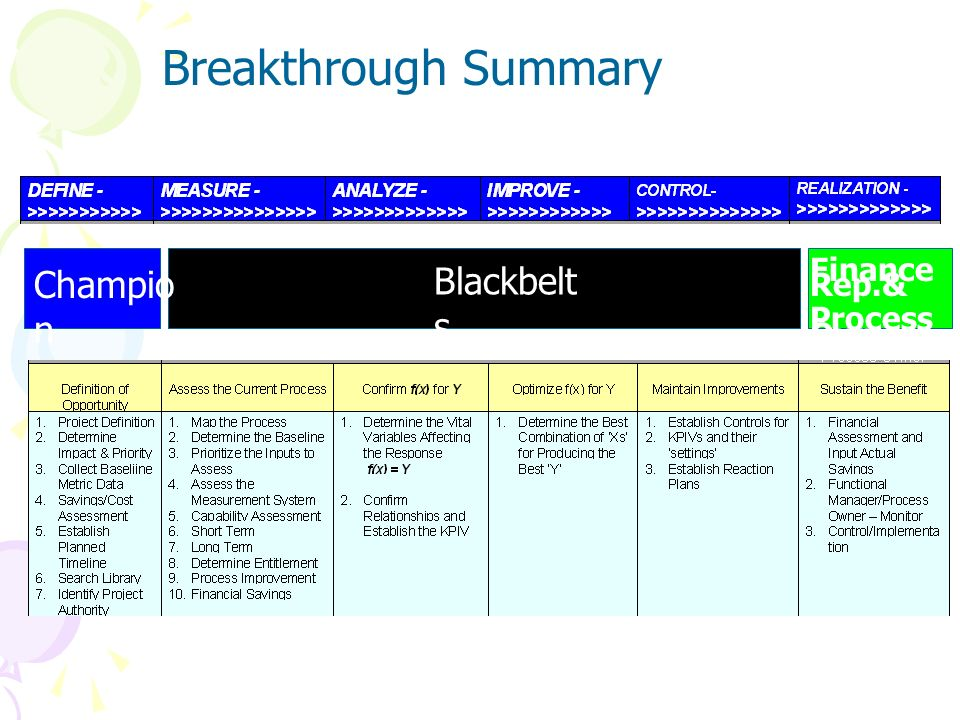 Breakthrough Summary Champion Blackbelts Finance Rep.& Process Owner