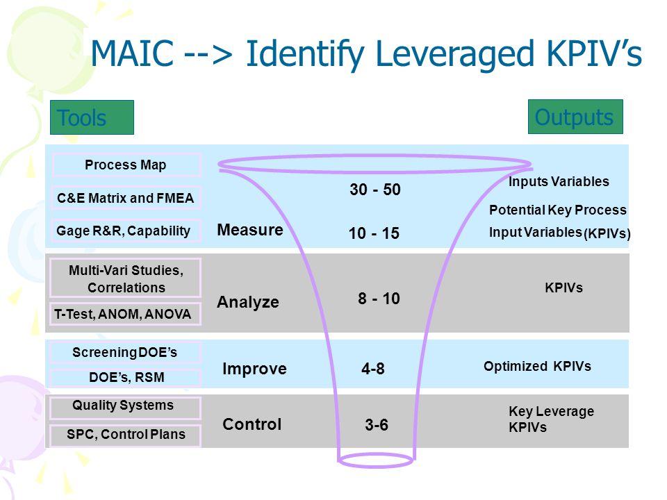 MAIC --> Identify Leveraged KPIV's