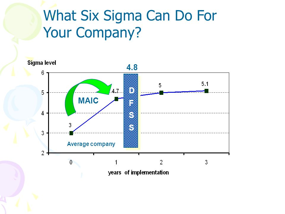 What Six Sigma Can Do For Your Company