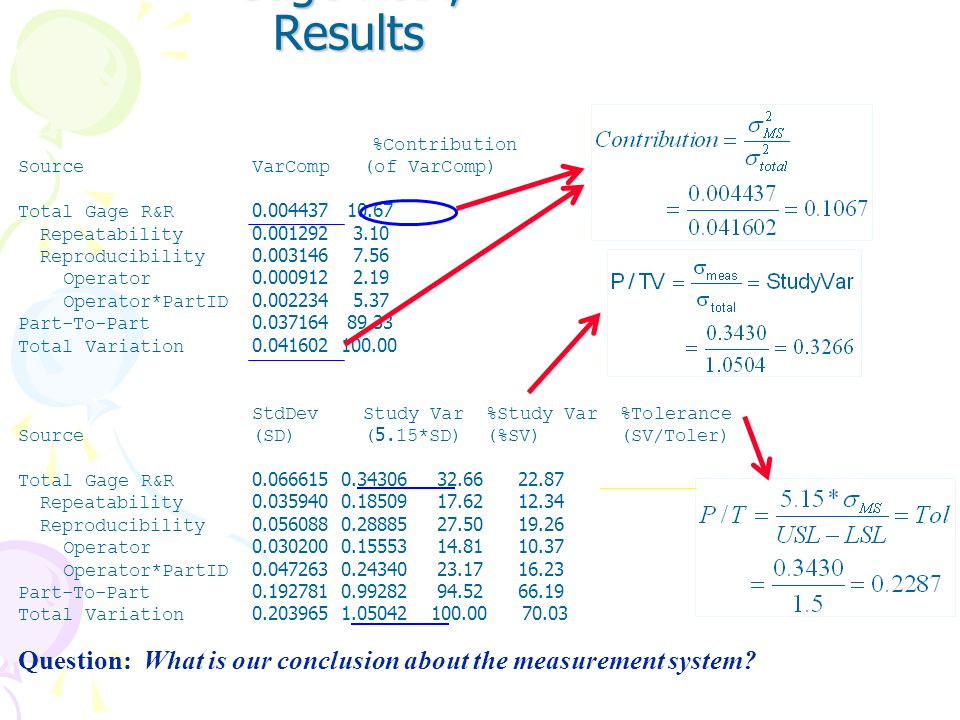 Gage R&R, Results%Contribution. Source VarComp (of VarComp) Total Gage R&R 0.004437 10.67.