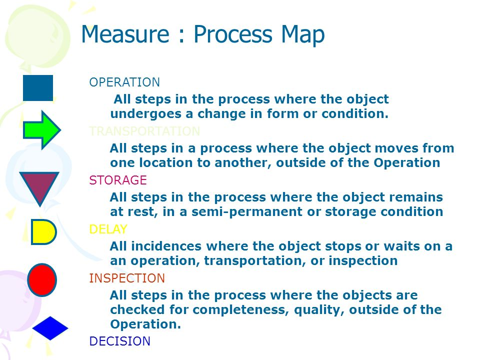 Measure : Process Map OPERATION