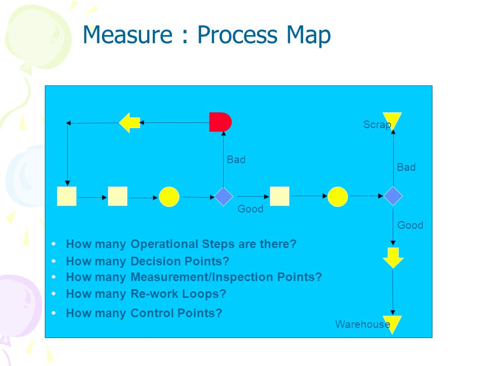 Measure : Process Map • How many Operational Steps are there