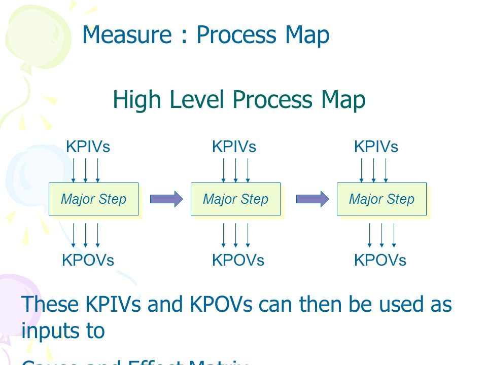 Measure : Process Map High Level Process Map