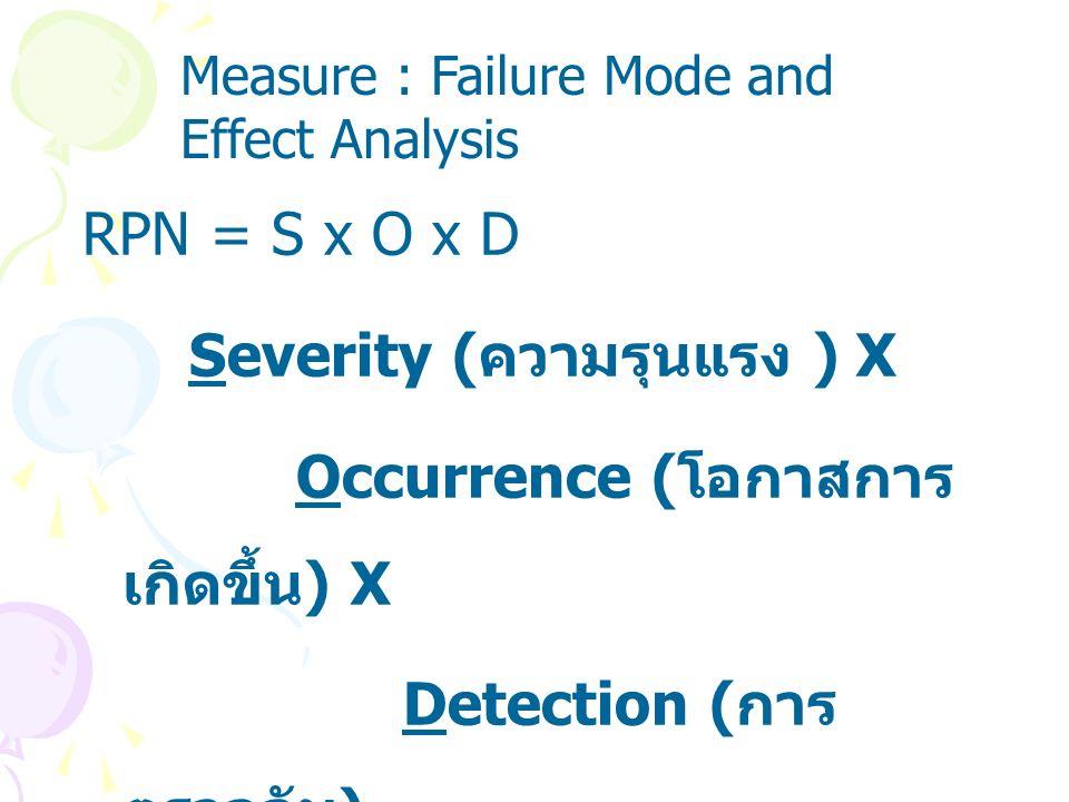 Severity (ความรุนแรง ) X Occurrence (โอกาสการเกิดขึ้น) X