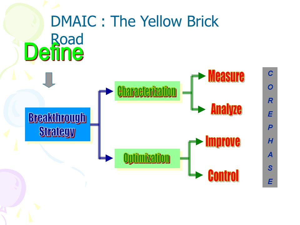DMAIC : The Yellow Brick Road