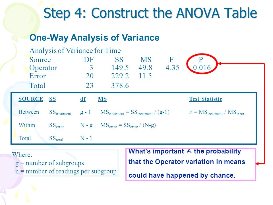 Step 4: Construct the ANOVA Table