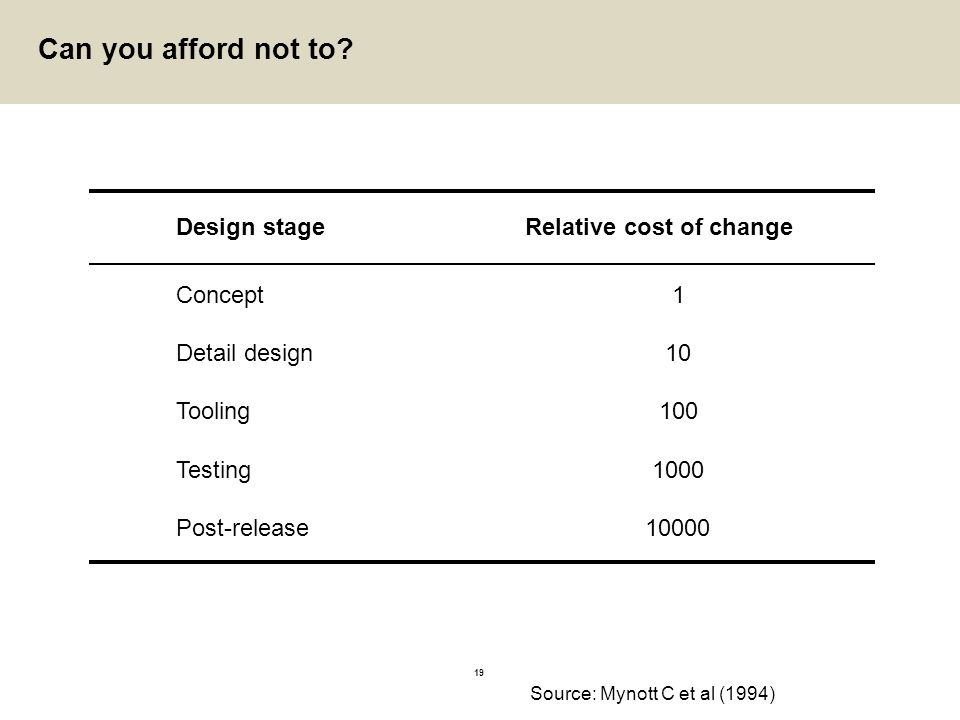 Can you afford not to Design stage Relative cost of change Concept 1