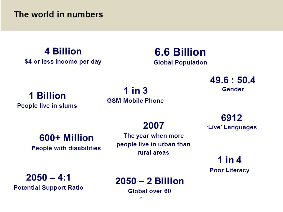 6.6 Billion 4 Billion 49.6 : 50.4 1 in 3 1 Billion 6912 2007