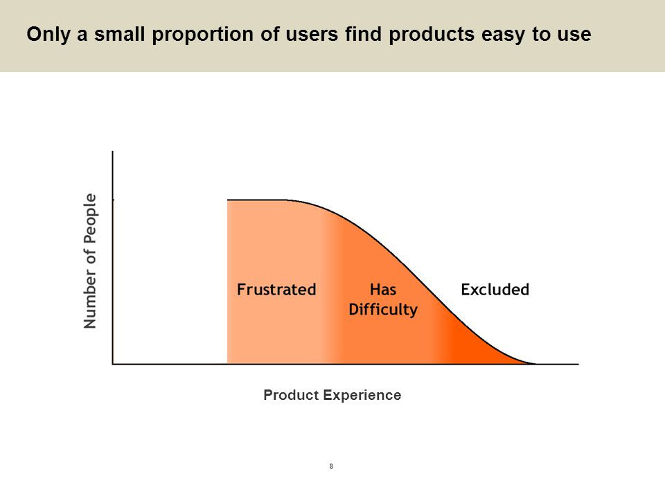 Only a small proportion of users find products easy to use