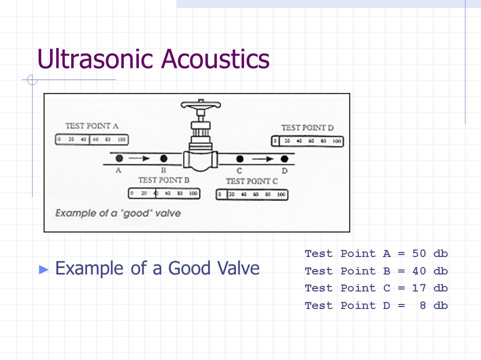 Ultrasonic Acoustics Example of a Good Valve Test Point A = 50 db