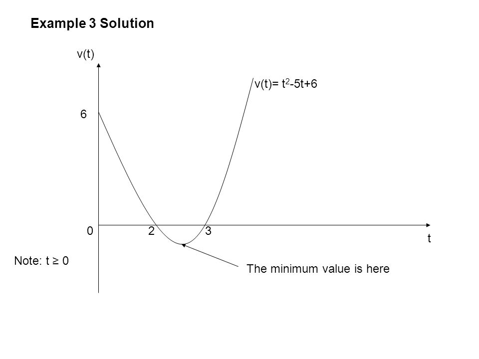 Example 3 Solution v(t) v(t)= t2-5t+6 6 2 3 t Note: t ≥ 0