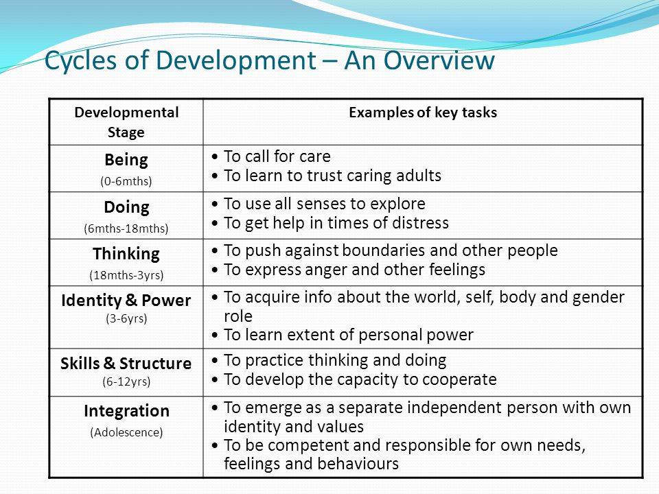 Cycles of Development – An Overview