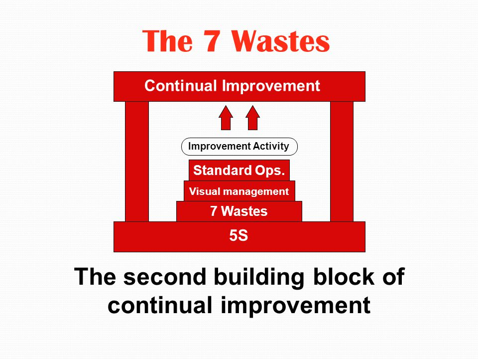 The 7 Wastes The second building block of continual improvement