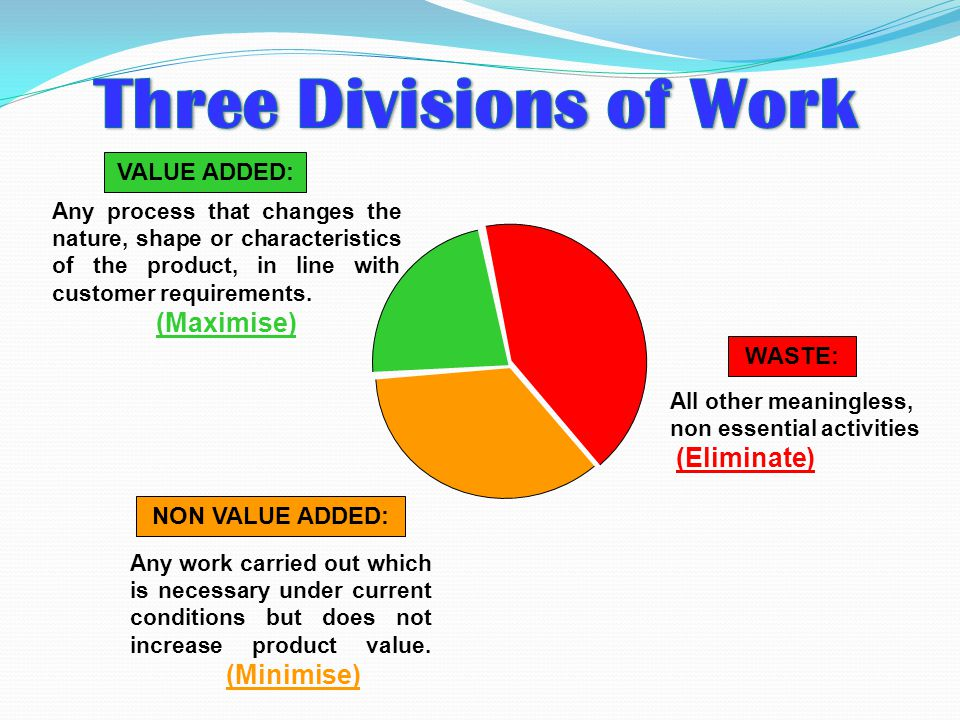 Three Divisions of Work