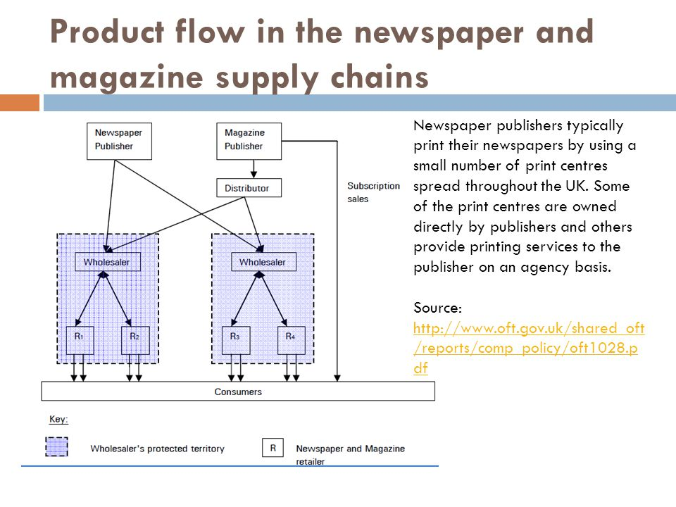 Product flow in the newspaper and magazine supply chains