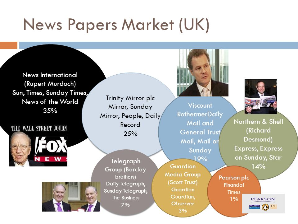 News Papers Market (UK)